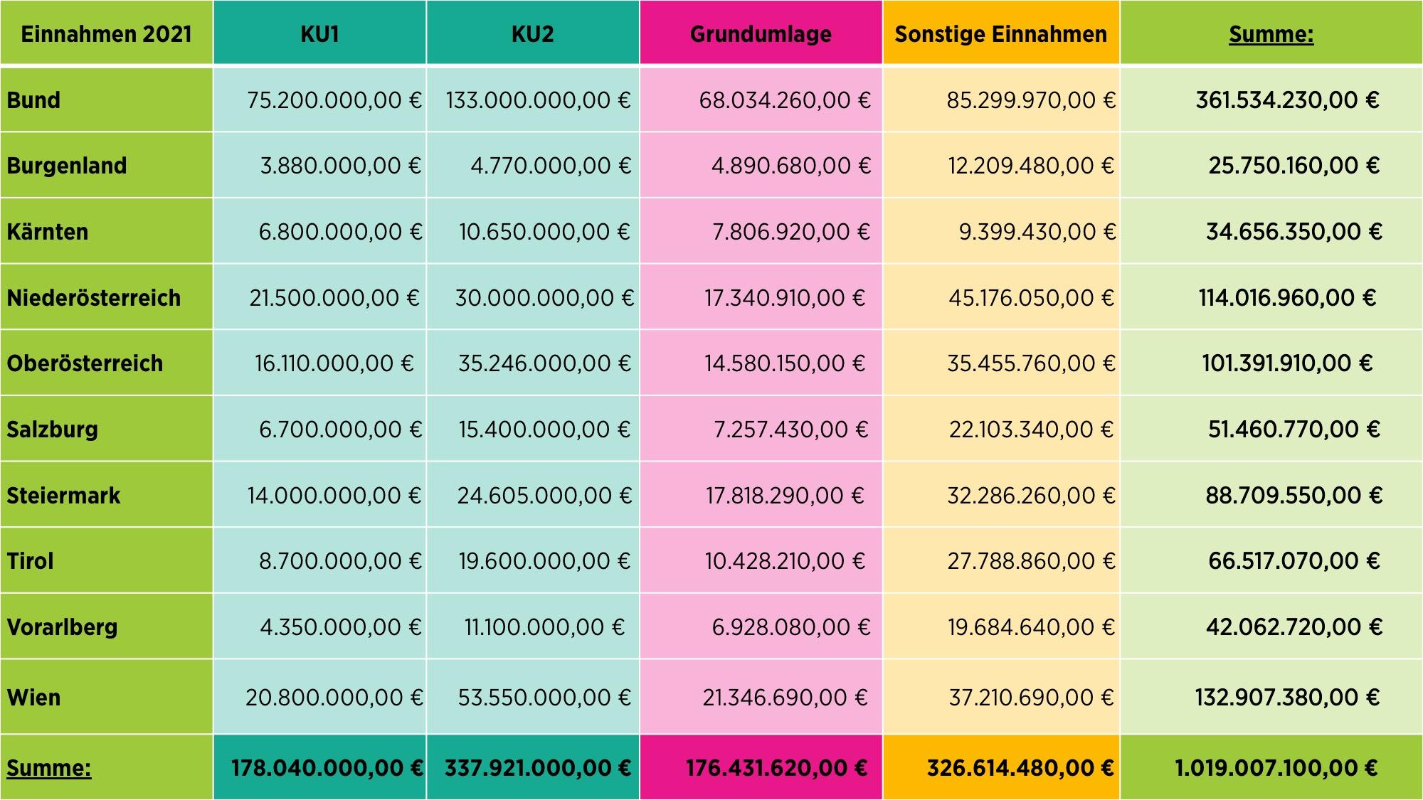 Tabelle Einnahmen WK
