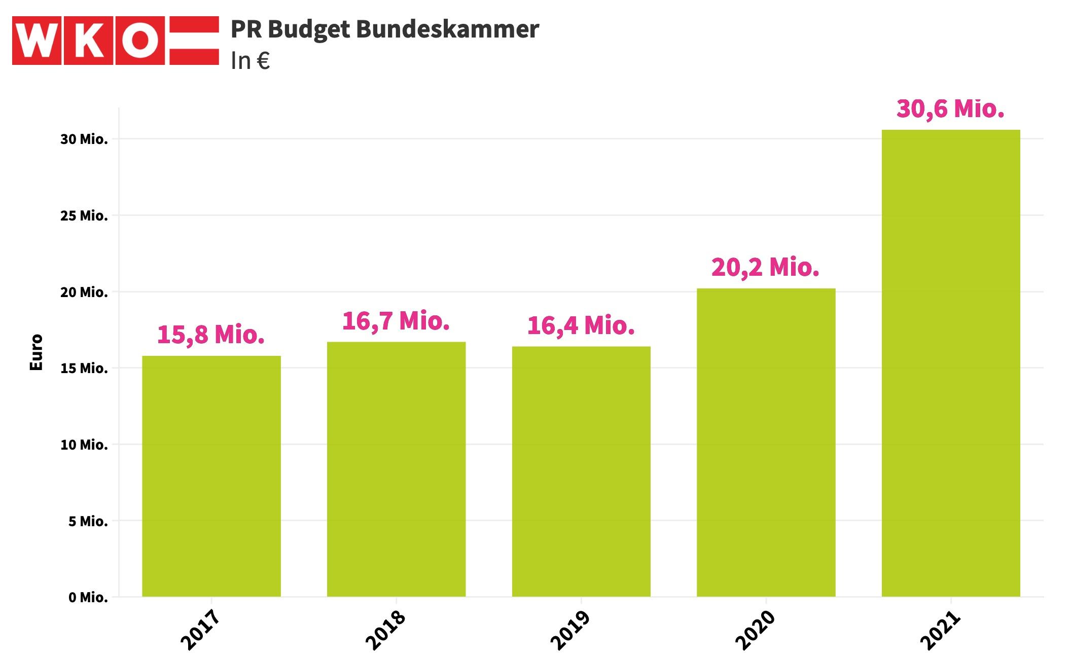 PR Budget WKÖ 2017-2021